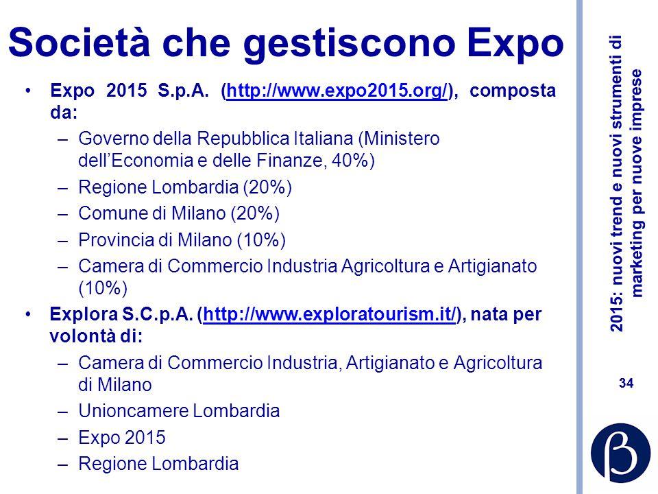Società che gestiscono Expo