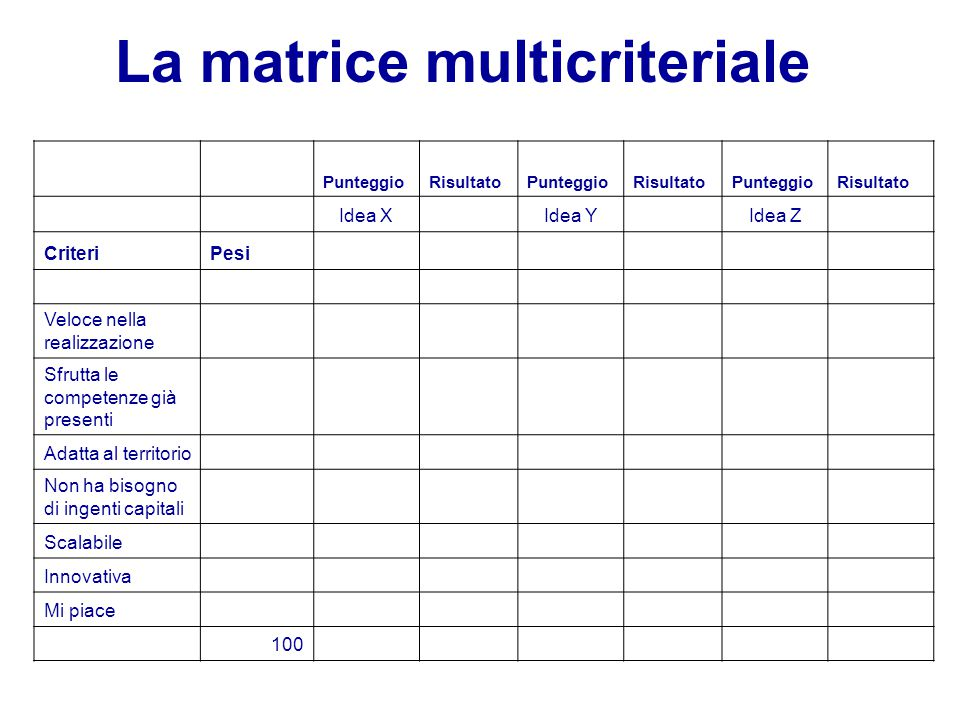 La matrice multicriteriale
