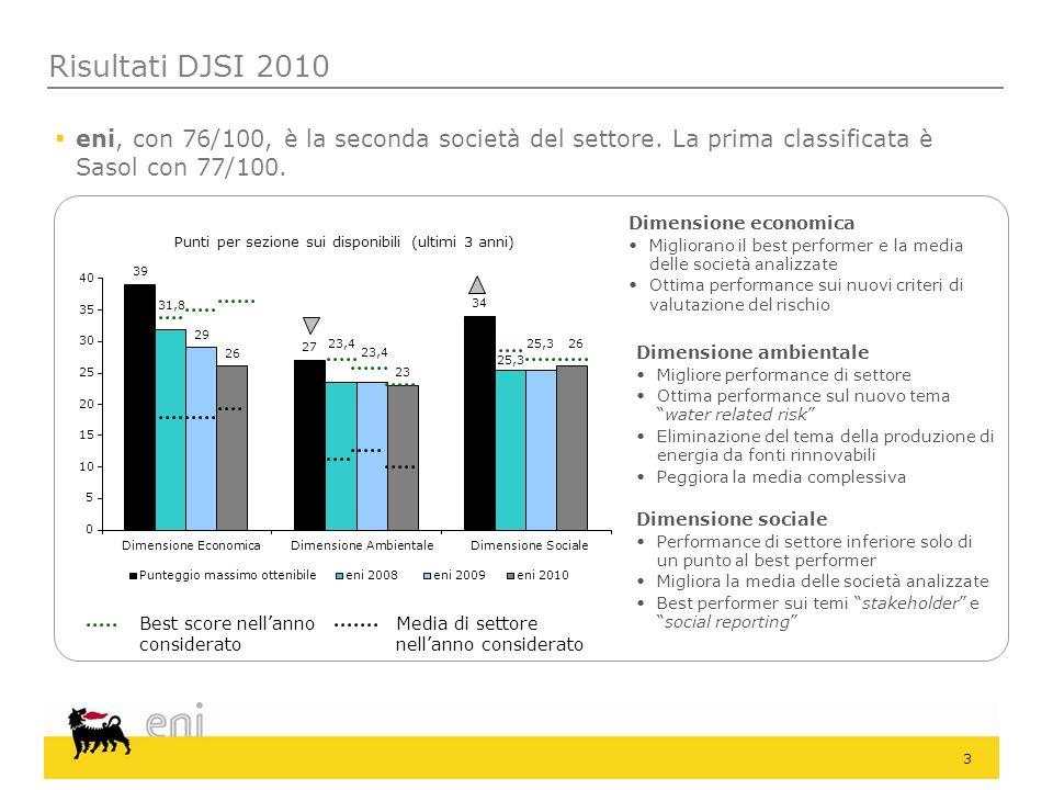 Risultati DJSI 2010eni, con 76/100, è la seconda società del settore. La prima classificata è Sasol con 77/100.