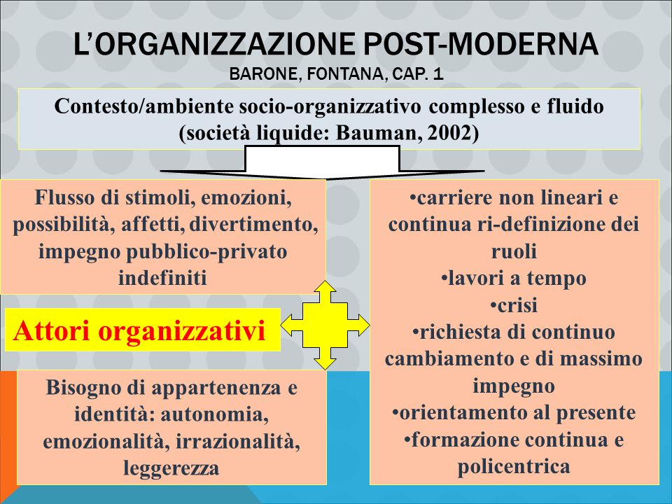 L'organizzazione post-moderna Barone, Fontana, cap. 1