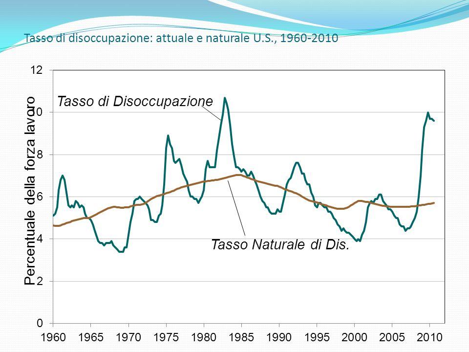 Tasso di disoccupazione: attuale e naturale U.S., 1960-2010