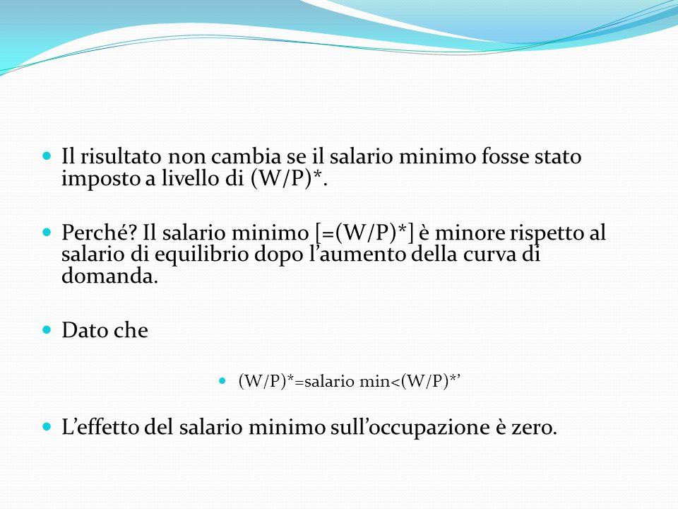 (W/P)*=salario min<(W/P)*'
