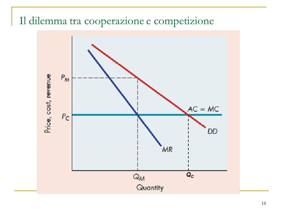 Il dilemma tra cooperazione e competizione