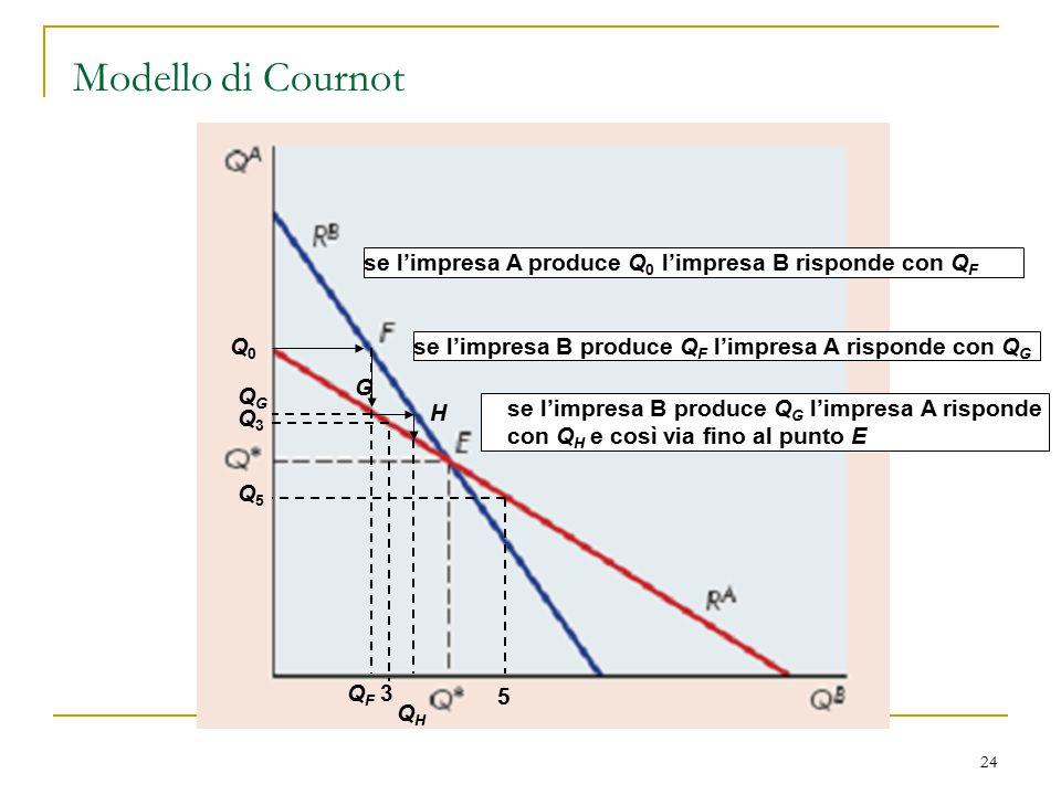 Modello di Cournot se l'impresa A produce Q0 l'impresa B risponde con QF. Q0. se l'impresa B produce QF l'impresa A risponde con QG.
