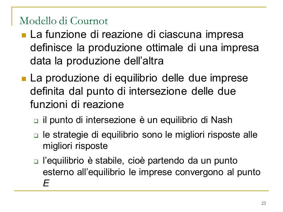 Modello di Cournot La funzione di reazione di ciascuna impresa definisce la produzione ottimale di una impresa data la produzione dell'altra.