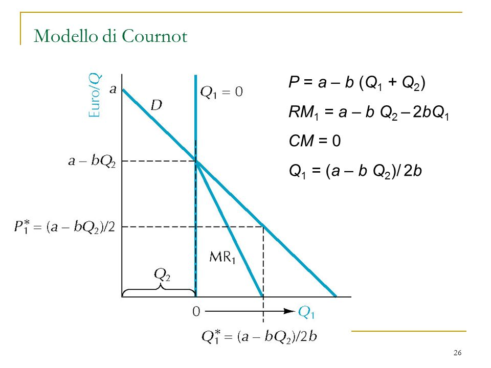 Modello di Cournot P = a – b (Q1 + Q2) RM1 = a – b Q2 – 2bQ1 CM = 0