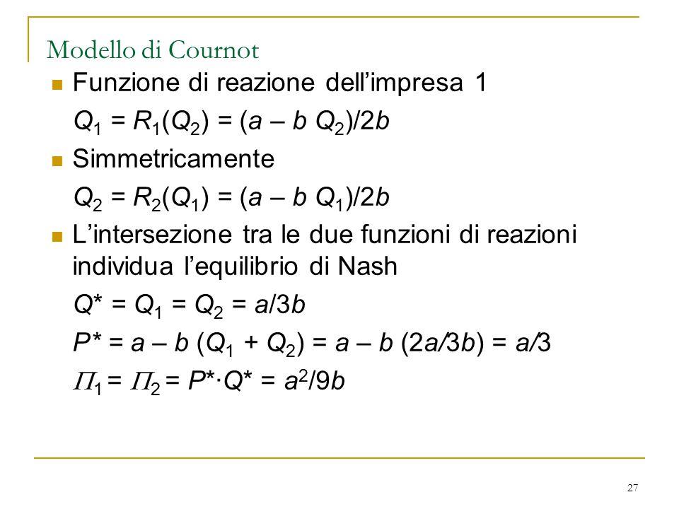 Modello di Cournot Funzione di reazione dell'impresa 1