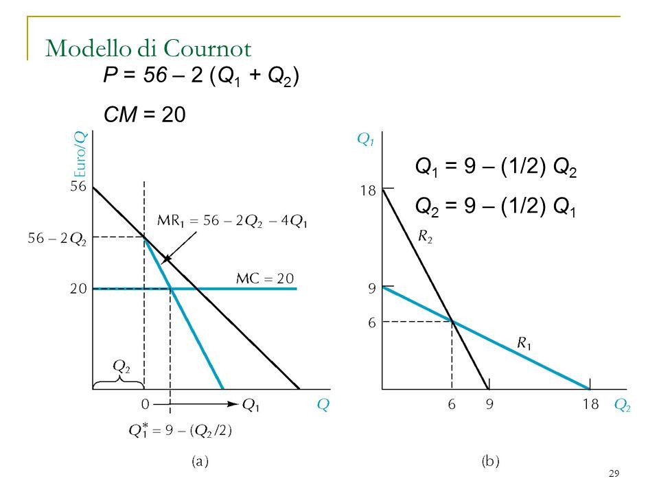 Modello di Cournot P = 56 – 2 (Q1 + Q2) CM = 20 Q1 = 9 – (1/2) Q2