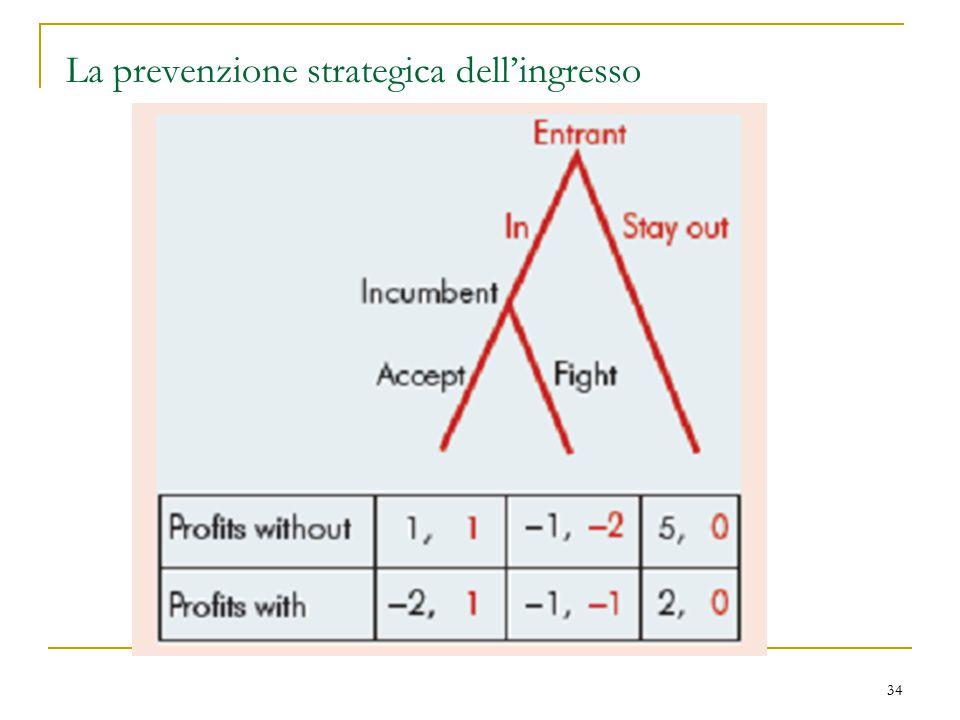 La prevenzione strategica dell'ingresso