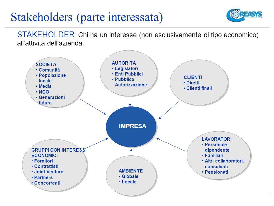 Stakeholders (parte interessata)