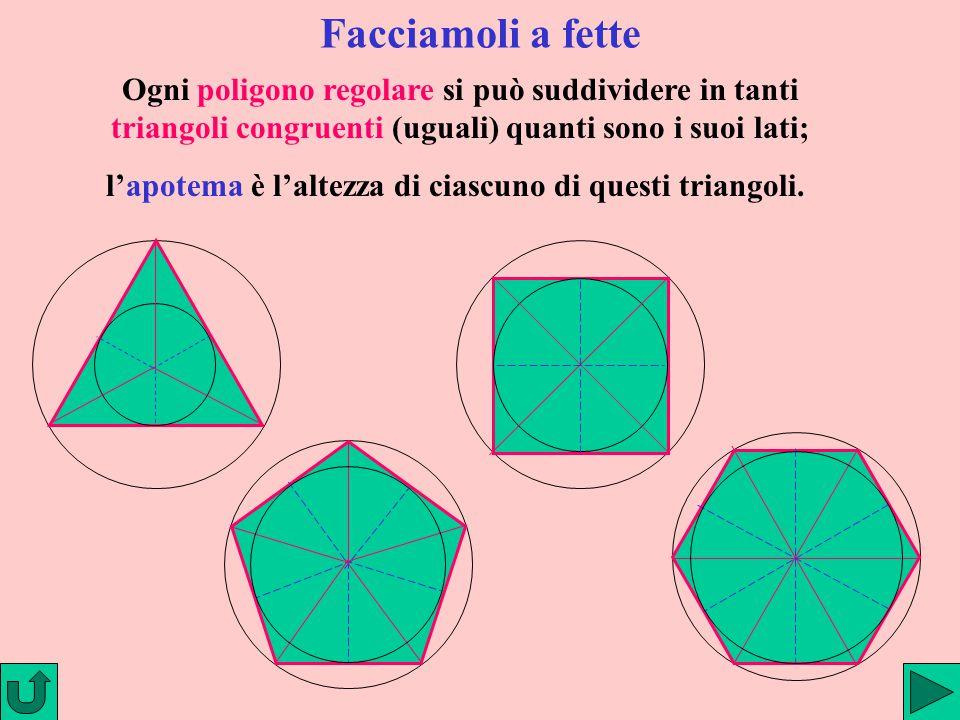 Facciamoli a fette Ogni poligono regolare si può suddividere in tanti triangoli congruenti (uguali) quanti sono i suoi lati;