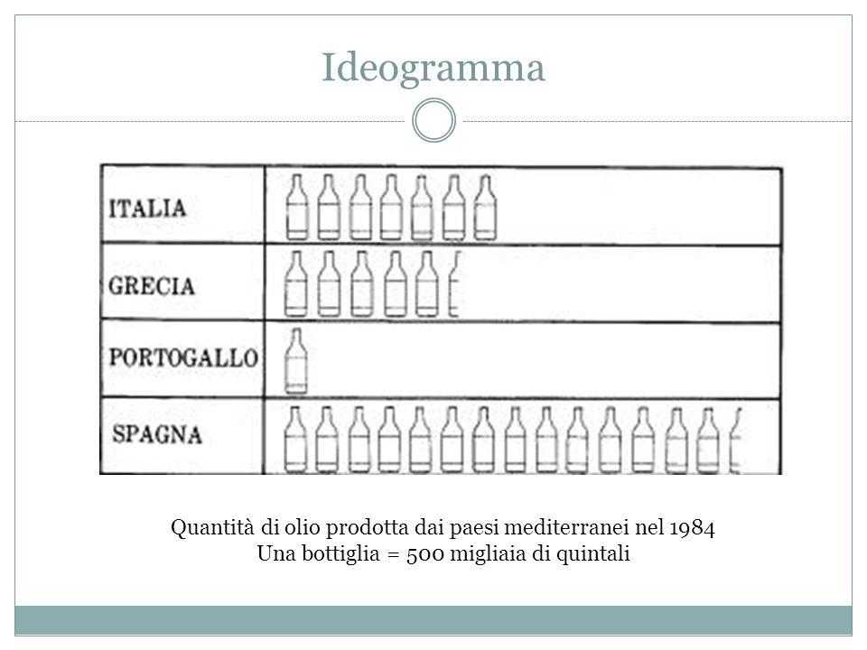 Ideogramma Quantità di olio prodotta dai paesi mediterranei nel 1984