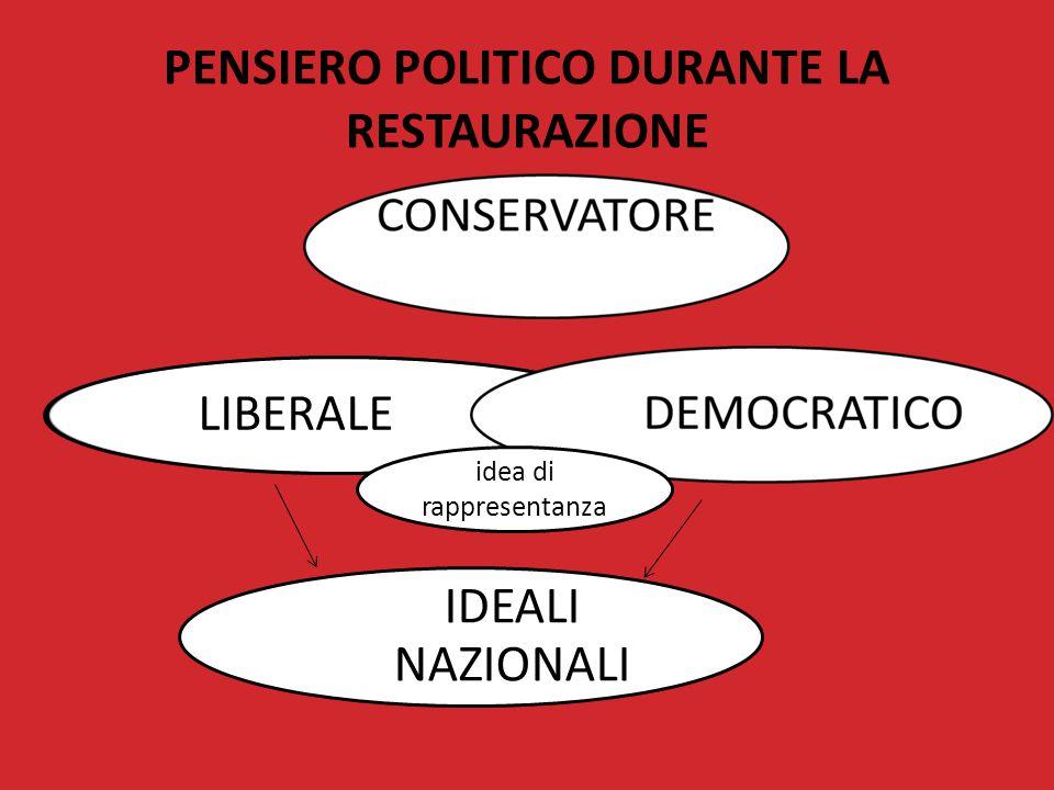 PENSIERO POLITICO DURANTE LA RESTAURAZIONE