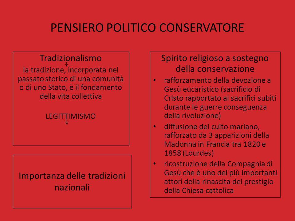 PENSIERO POLITICO CONSERVATORE