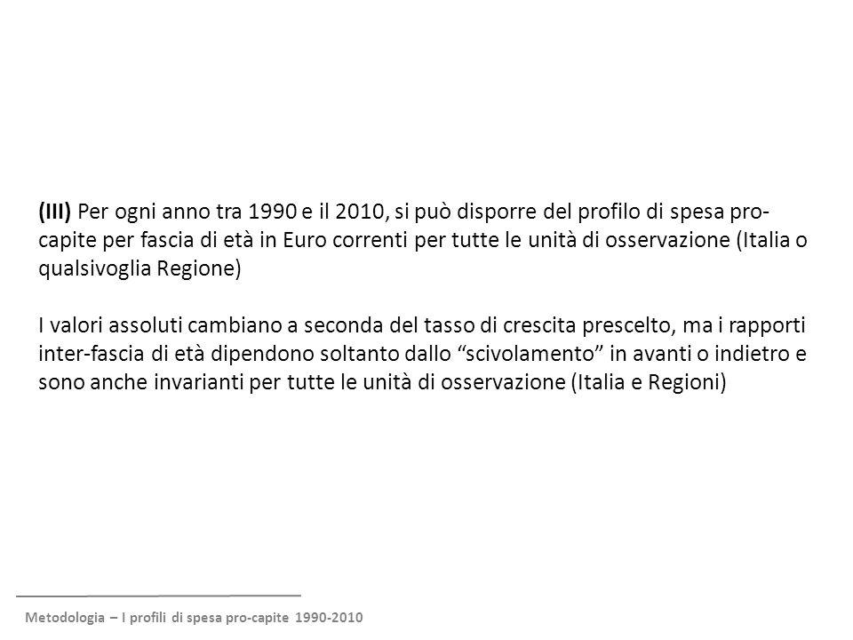 Metodologia – I profili di spesa pro-capite 1990-2010