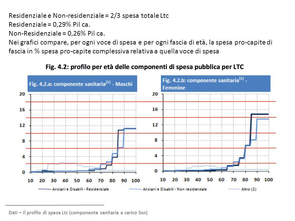 Residenziale e Non-residenziale = 2/3 spesa totale Ltc