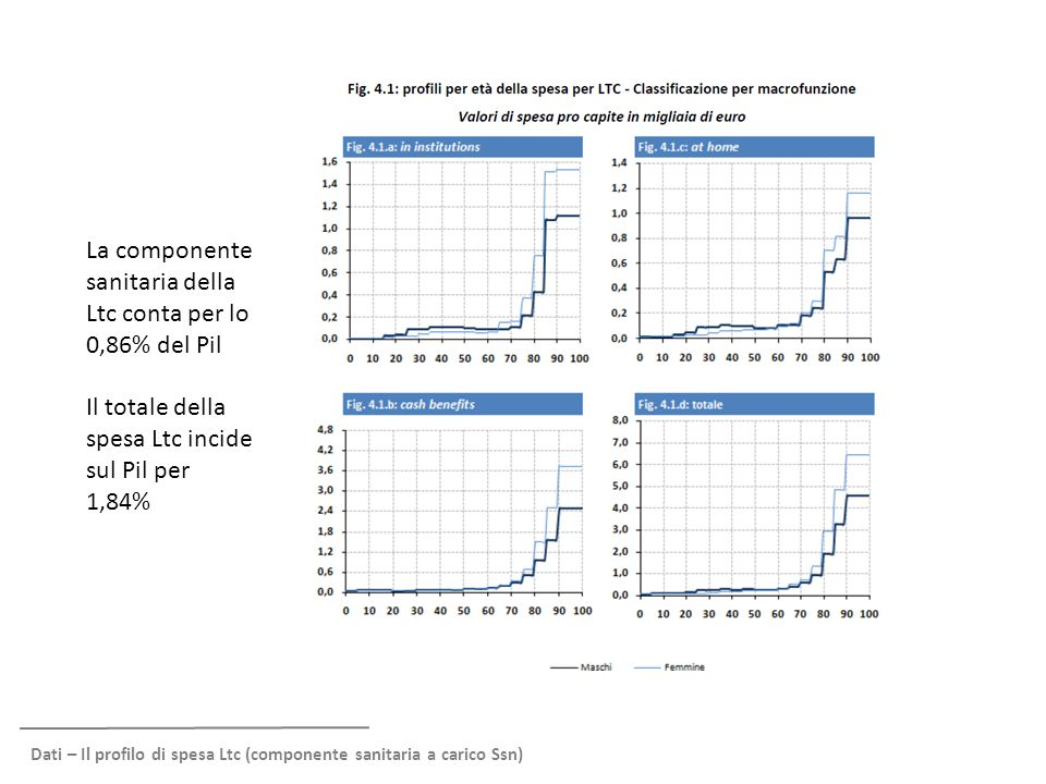 La componente sanitaria della Ltc conta per lo 0,86% del Pil