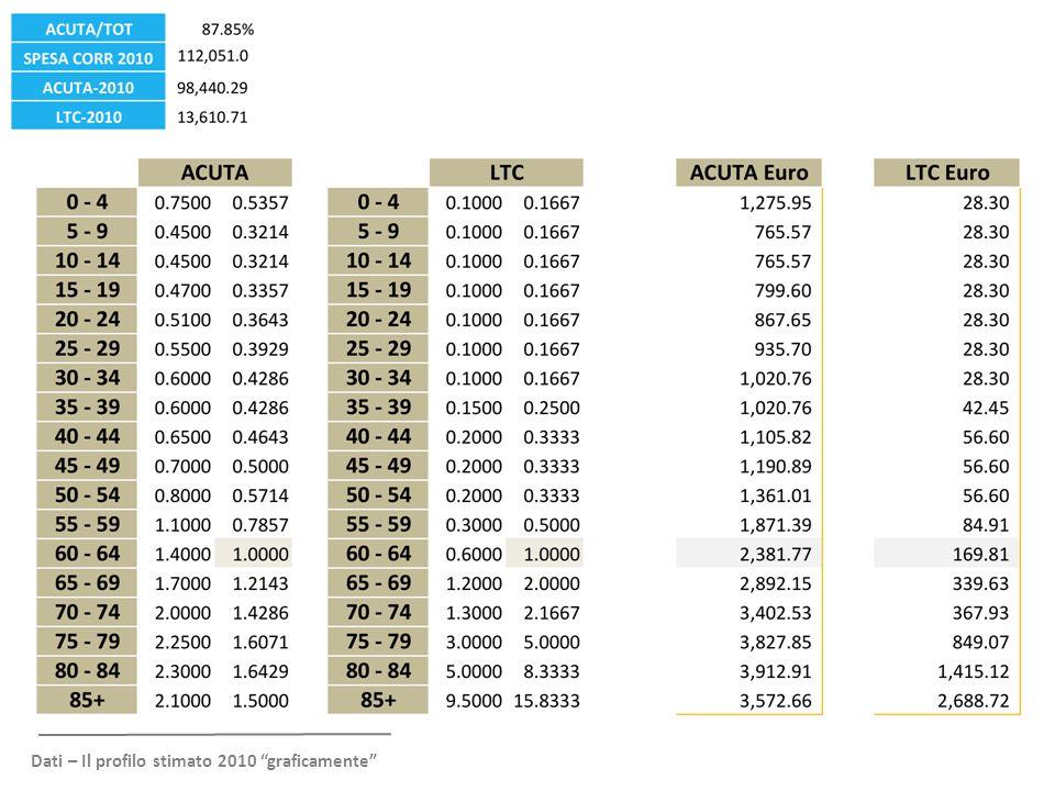 Dati – Il profilo stimato 2010 graficamente