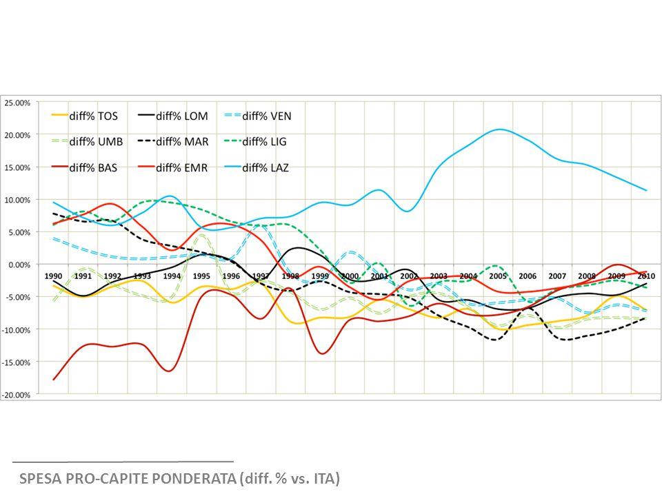 SPESA PRO-CAPITE PONDERATA (diff. % vs. ITA)