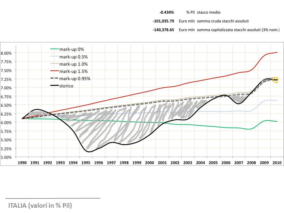 ITALIA (valori in % Pil)