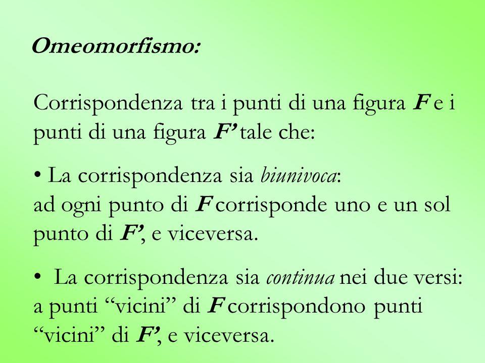 Omeomorfismo: Corrispondenza tra i punti di una figura F e i punti di una figura F' tale che: