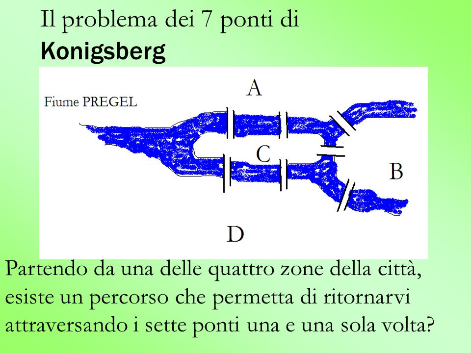 Il problema dei 7 ponti di Konigsberg