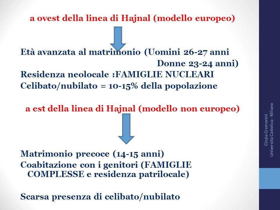 a ovest della linea di Hajnal (modello europeo)