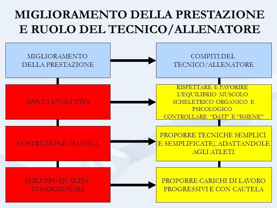 MIGLIORAMENTO DELLA PRESTAZIONE E RUOLO DEL TECNICO/ALLENATORE