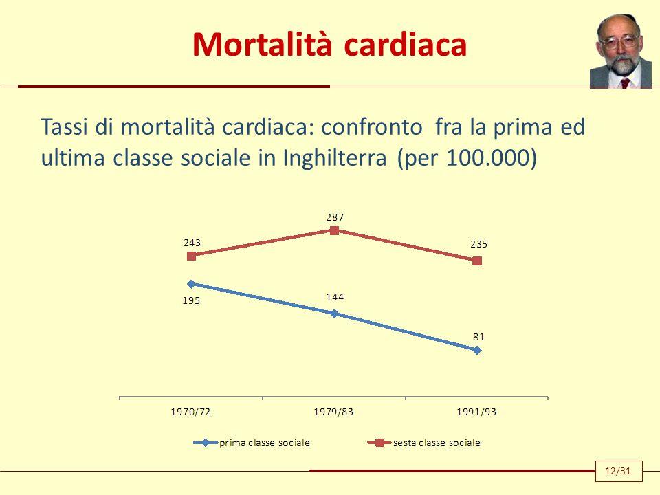 Mortalità cardiaca Tassi di mortalità cardiaca: confronto fra la prima ed ultima classe sociale in Inghilterra (per 100.000)