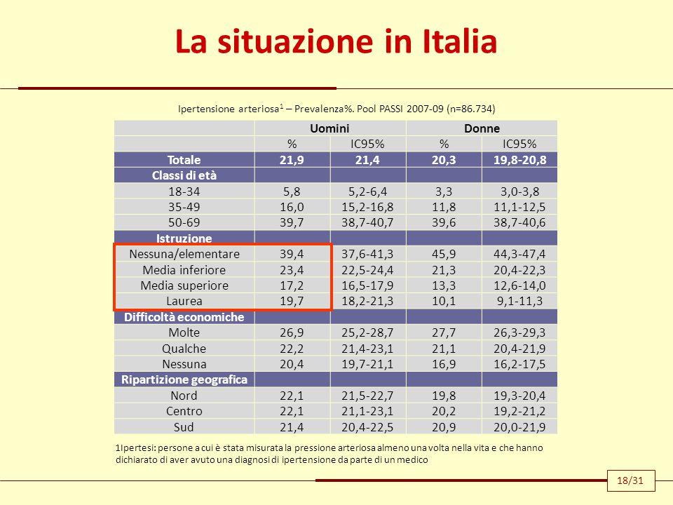 La situazione in Italia Difficoltà economiche Ripartizione geografica