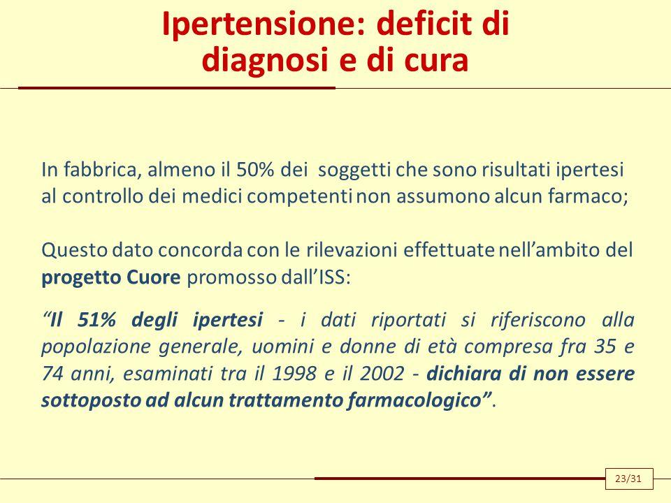 Ipertensione: deficit di