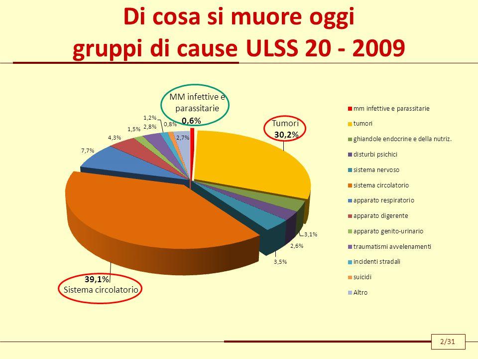Di cosa si muore oggi gruppi di cause ULSS 20 - 2009