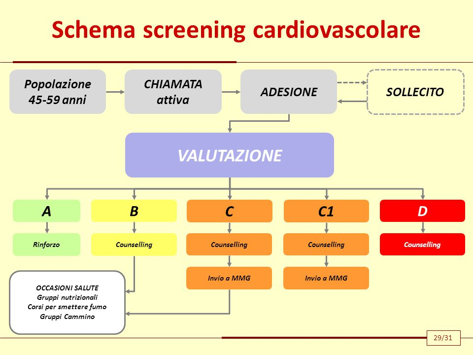 Schema screening cardiovascolare Corsi per smettere fumo