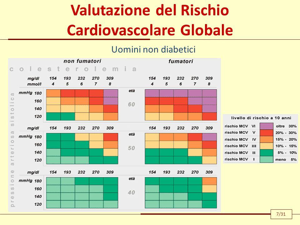 Valutazione del Rischio Cardiovascolare Globale
