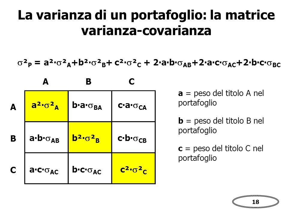 La varianza di un portafoglio: la matrice varianza-covarianza