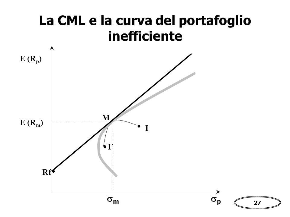 La CML e la curva del portafoglio inefficiente