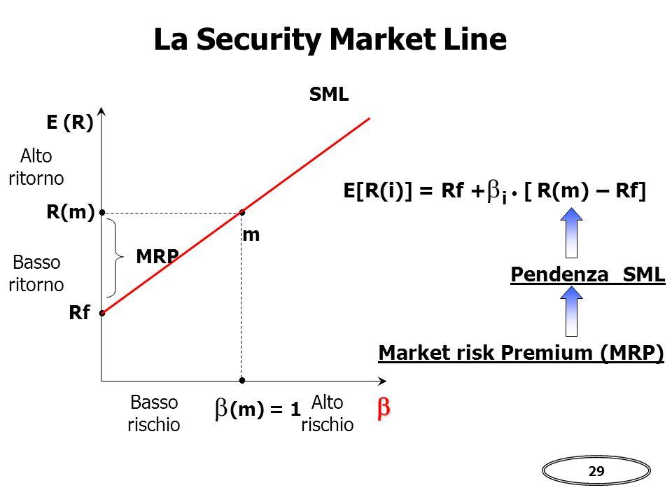 La Security Market Line