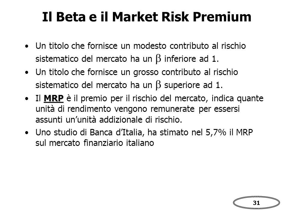 Il Beta e il Market Risk Premium