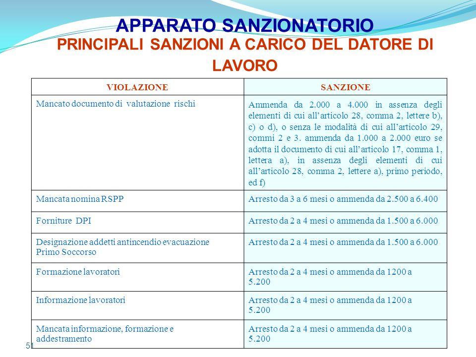 APPARATO SANZIONATORIO PRINCIPALI SANZIONI A CARICO DEL DATORE DI LAVORO