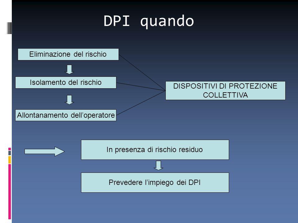 DPI quando Eliminazione del rischio Isolamento del rischio