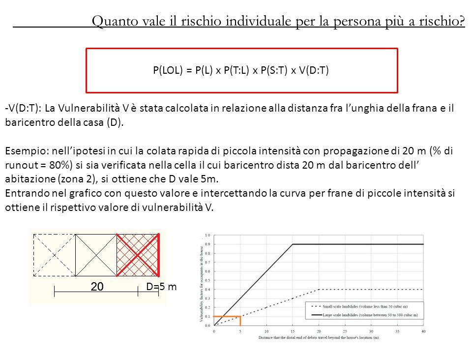 P(LOL) = P(L) x P(T:L) x P(S:T) x V(D:T)