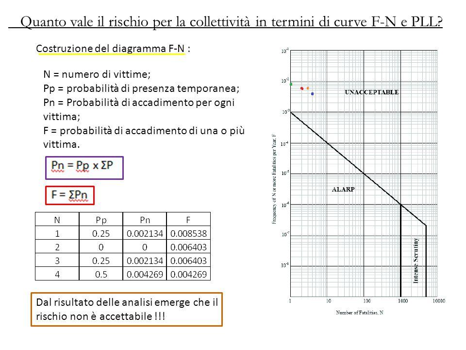 Quanto vale il rischio per la collettività in termini di curve F-N e PLL