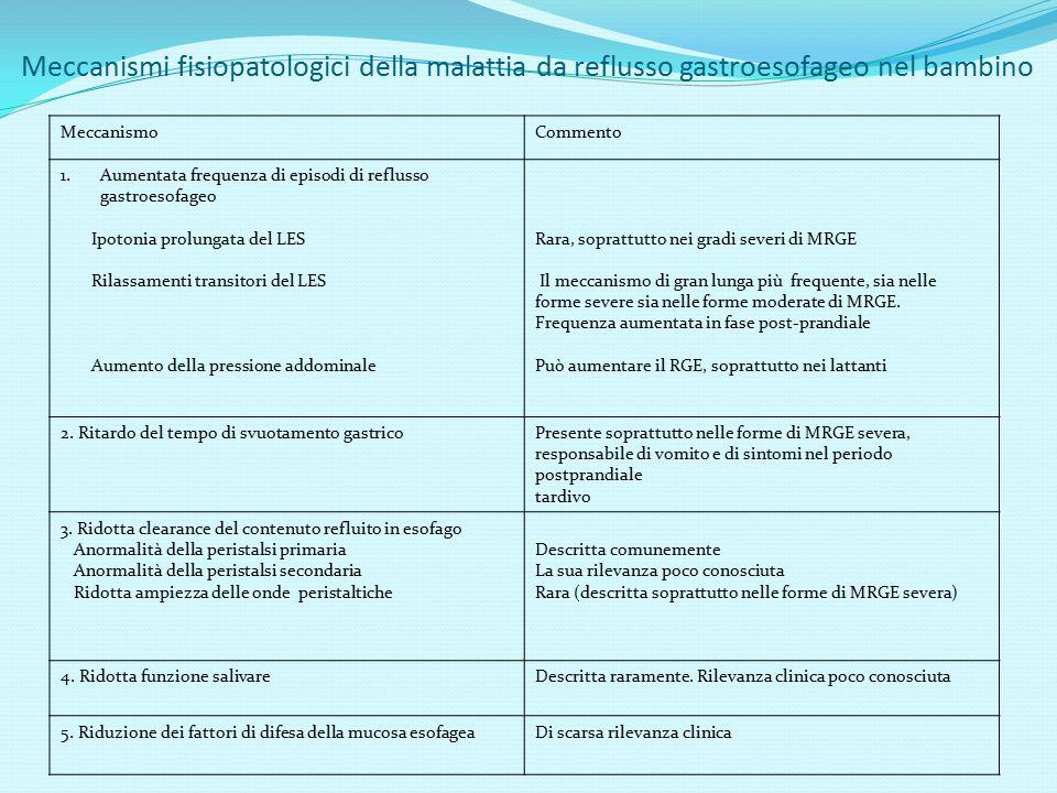 Meccanismi fisiopatologici della malattia da reflusso gastroesofageo nel bambino