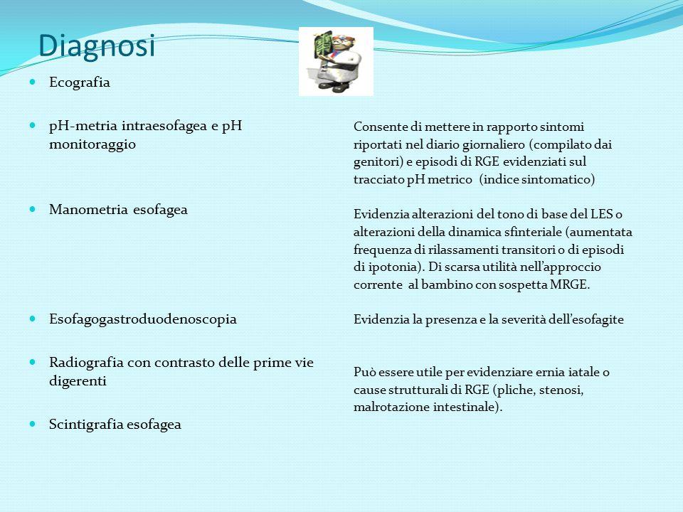 Diagnosi Ecografia pH-metria intraesofagea e pH monitoraggio