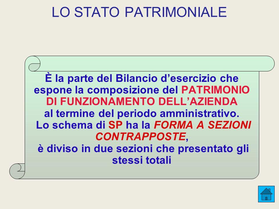 LO STATO PATRIMONIALE È la parte del Bilancio d'esercizio che espone la composizione del PATRIMONIO DI FUNZIONAMENTO DELL'AZIENDA.