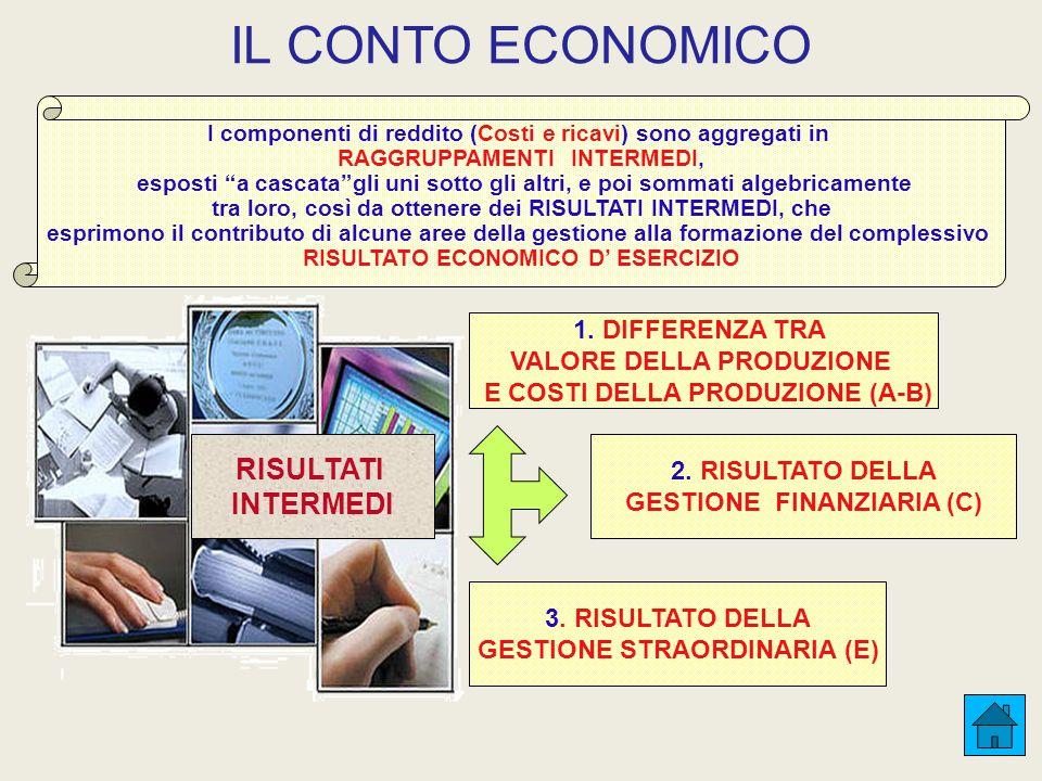 IL CONTO ECONOMICO RISULTATI INTERMEDI 1. DIFFERENZA TRA