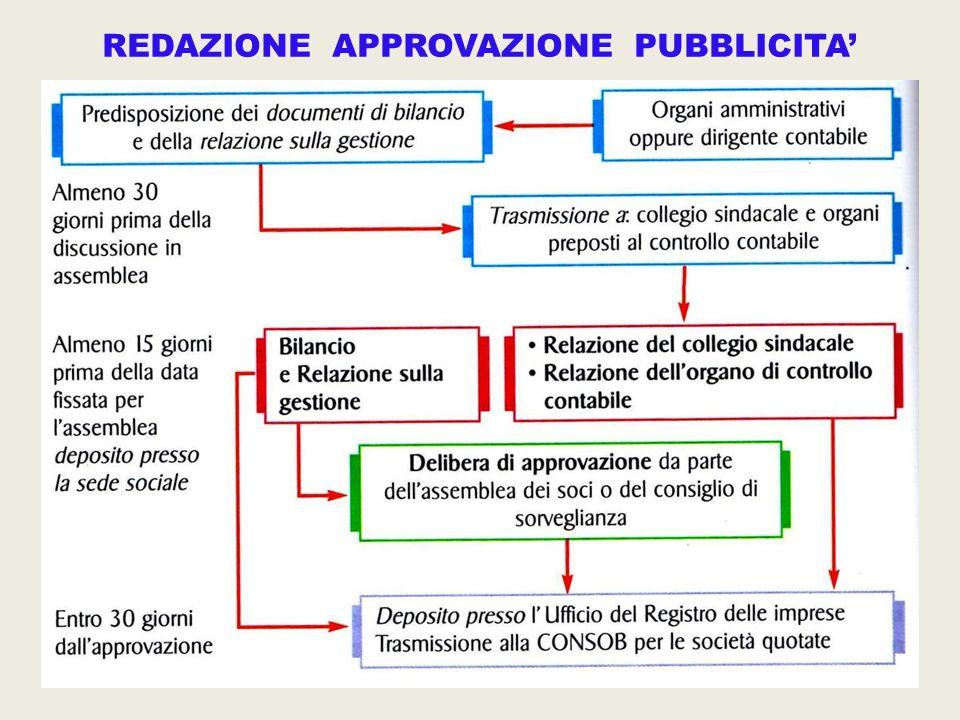REDAZIONE APPROVAZIONE PUBBLICITA'