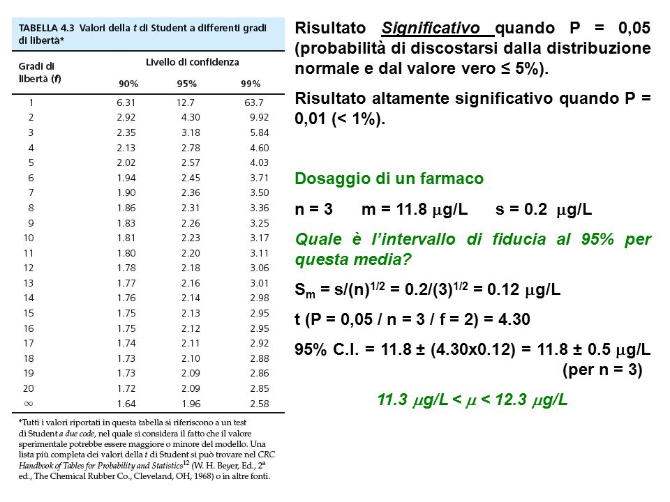 Risultato Significativo quando P = 0,05 (probabilità di discostarsi dalla distribuzione normale e dal valore vero ≤ 5%).