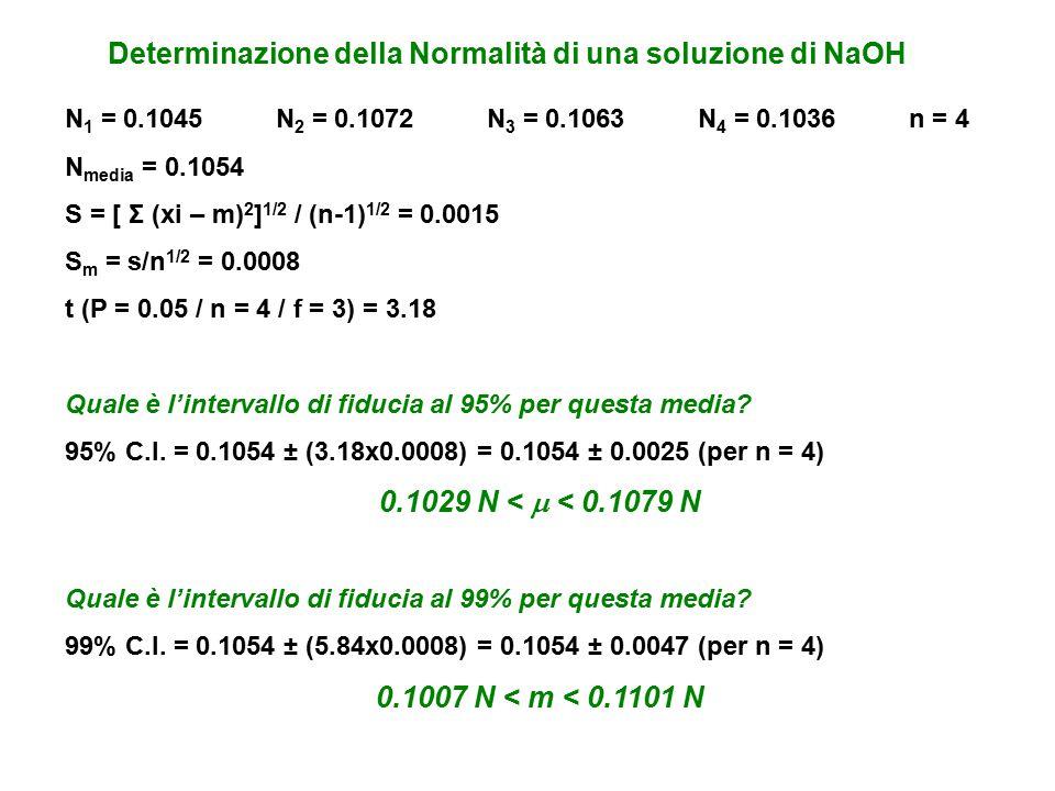 Determinazione della Normalità di una soluzione di NaOH