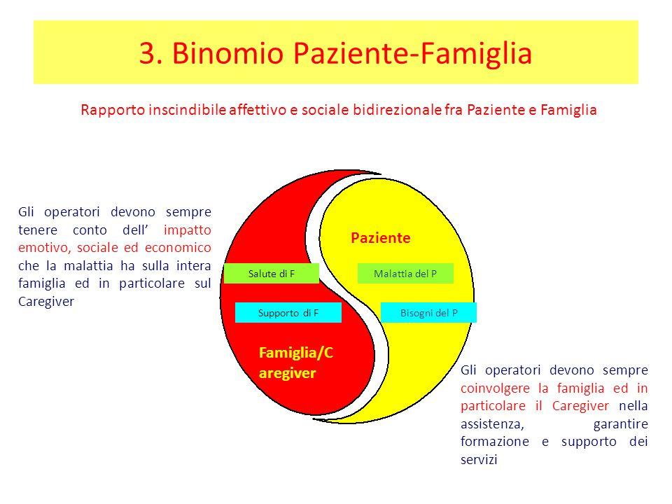 3. Binomio Paziente-Famiglia